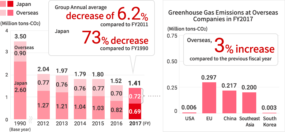 Trends in Greenhouse Gas Emissions from Manufacturing Operations