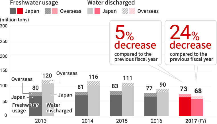 Trends in water usage and total water discharged