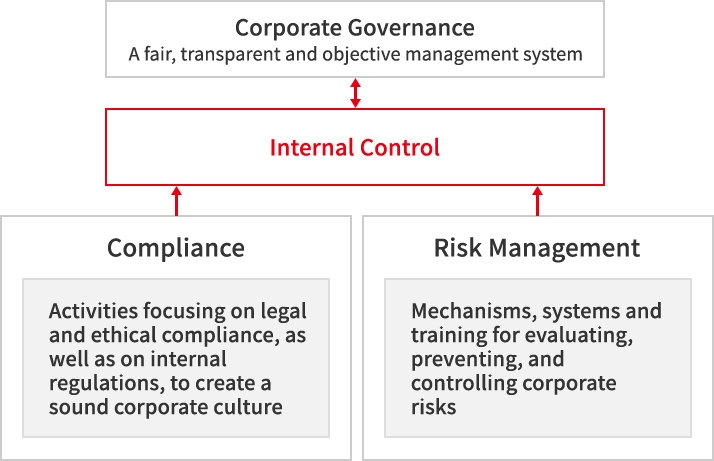 Positioning of Compliance and Risk Management