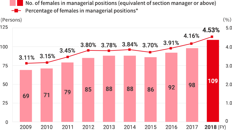 Changes in the Number of Female Employees in Managerial Positions