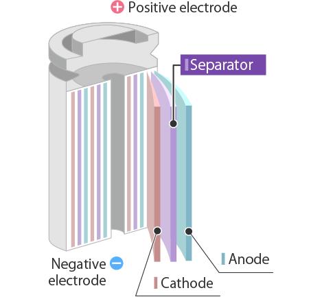 Separators for Lithium-ion Batteries | Research & Development | TEIJIN